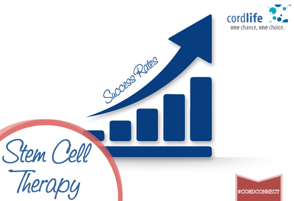 Stem cell therapy success rate