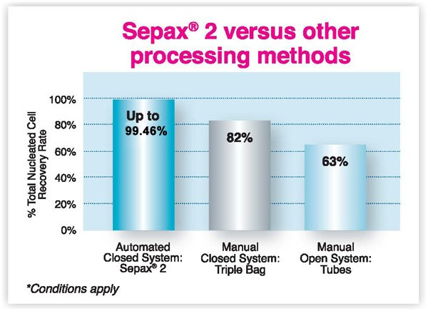 Sepax2 Stem Cell Technology